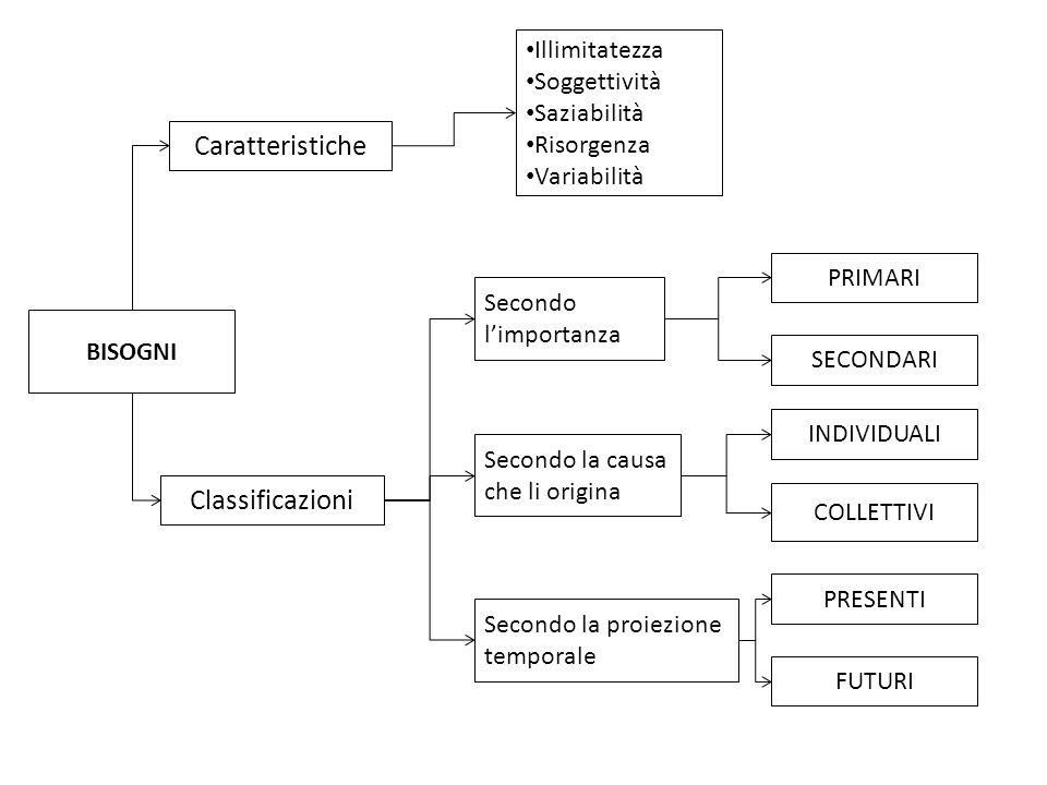 Caratteristiche Classificazioni Illimitatezza Soggettività Saziabilità