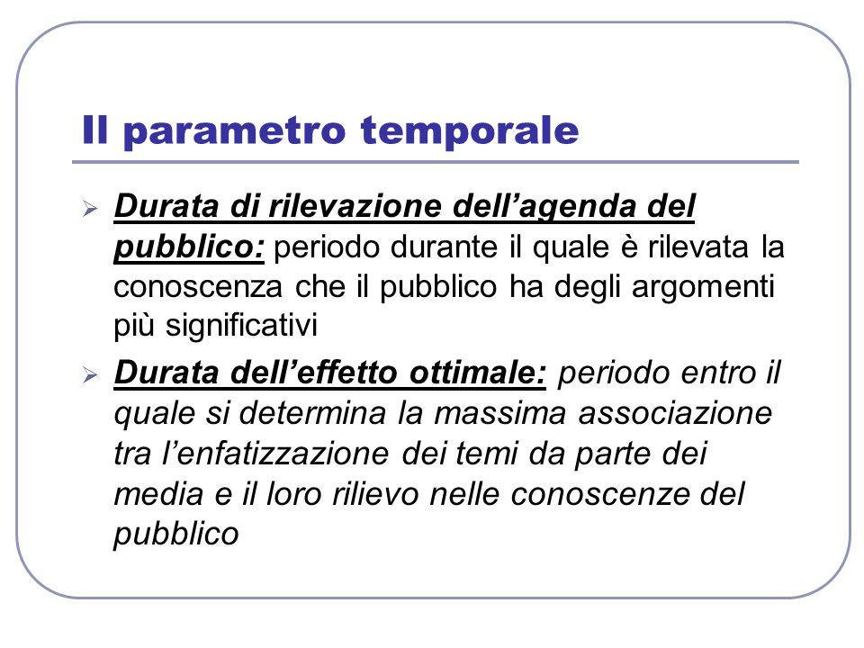 Il parametro temporale