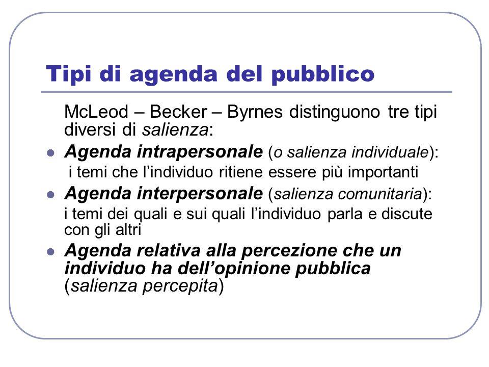 Tipi di agenda del pubblico