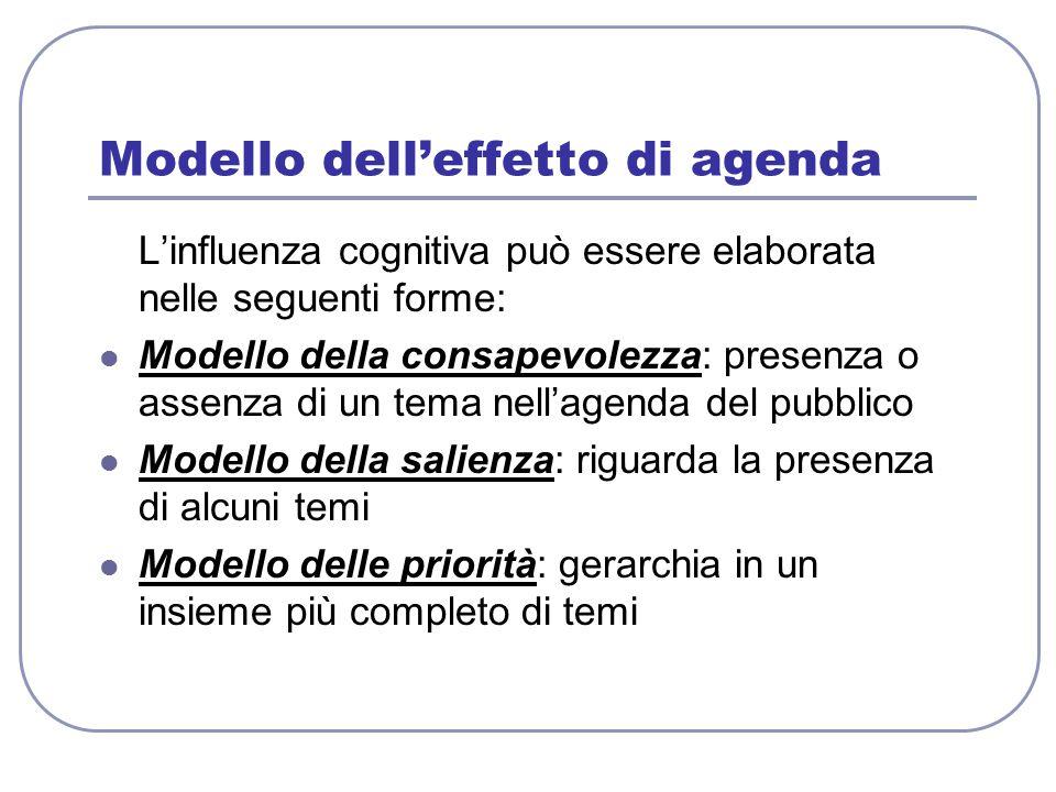 Modello dell'effetto di agenda