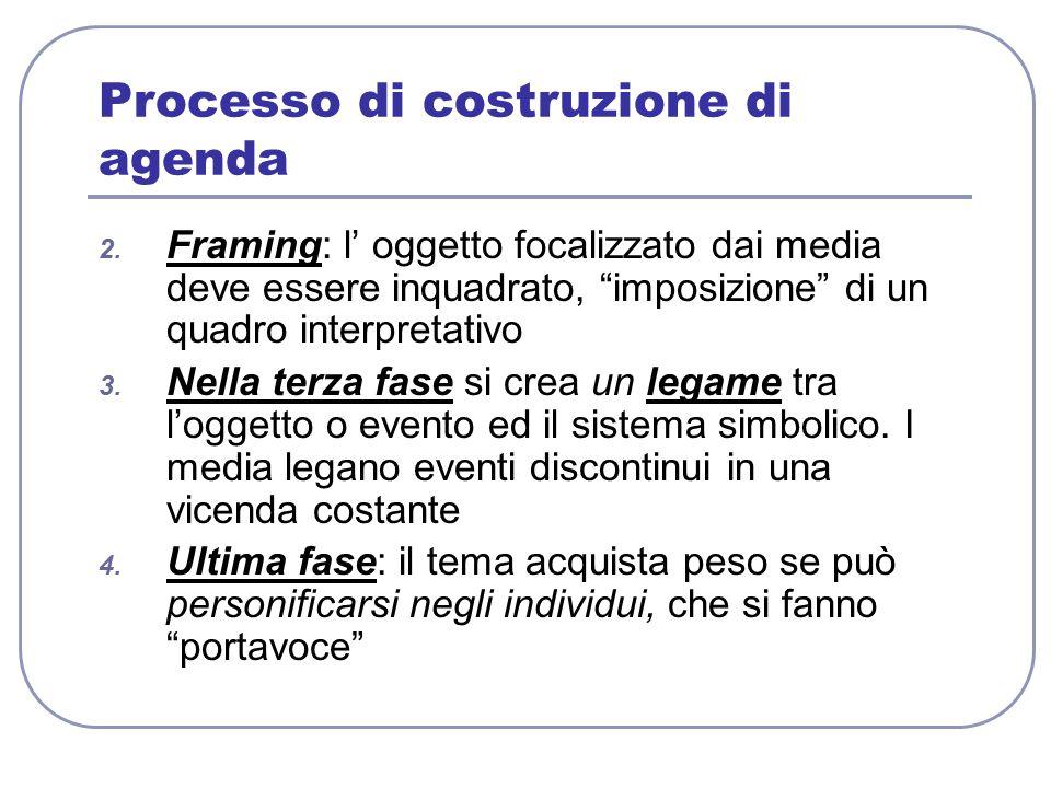 Processo di costruzione di agenda