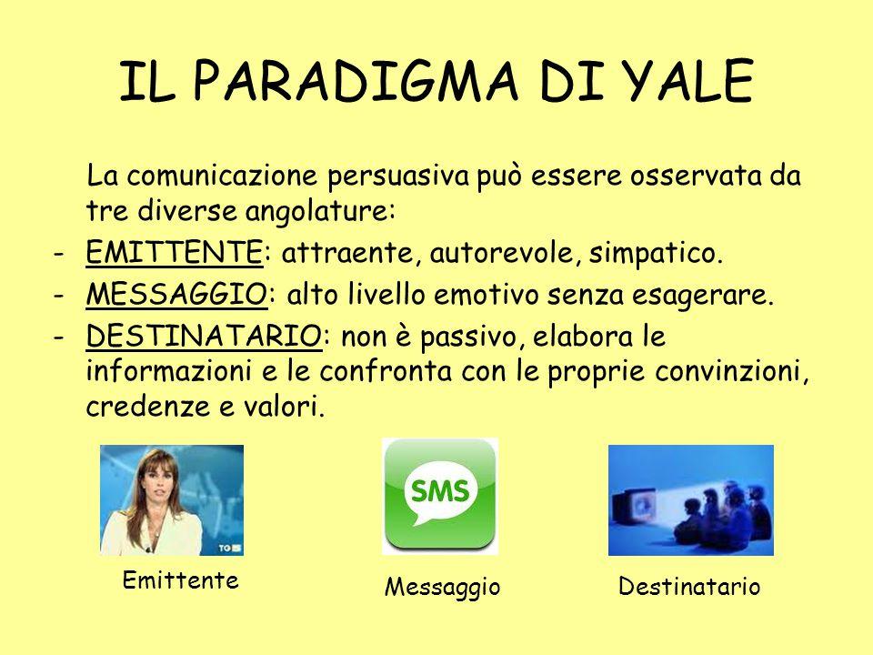 IL PARADIGMA DI YALE La comunicazione persuasiva può essere osservata da tre diverse angolature: EMITTENTE: attraente, autorevole, simpatico.