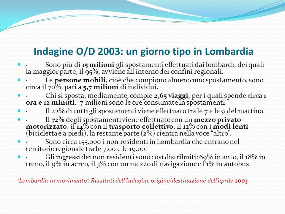 Indagine O/D 2003: un giorno tipo in Lombardia