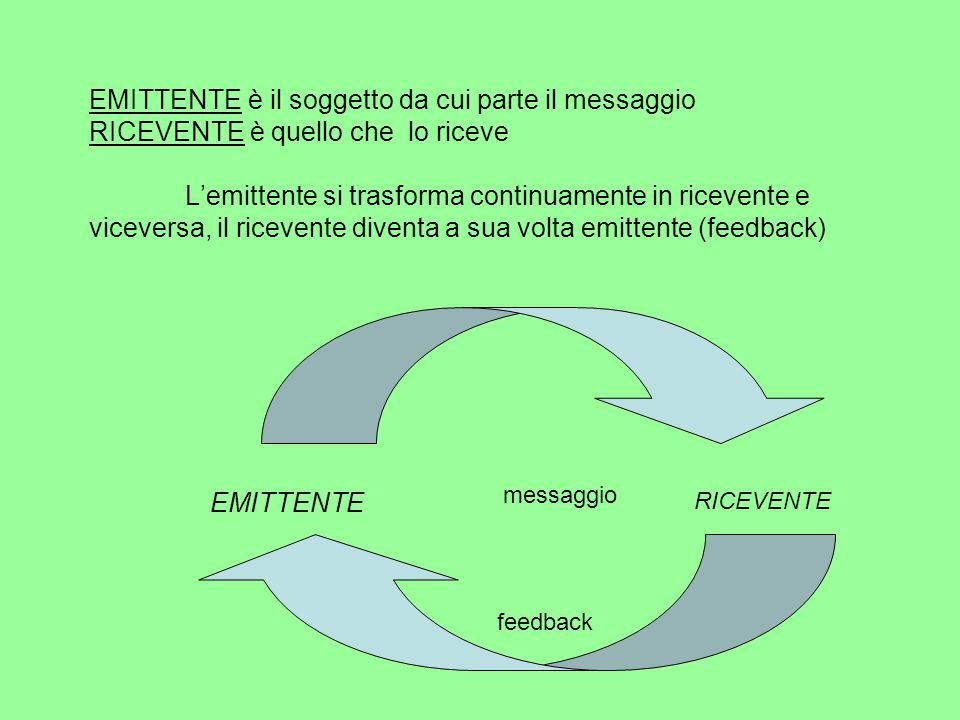 EMITTENTE è il soggetto da cui parte il messaggio RICEVENTE è quello che lo riceve L'emittente si trasforma continuamente in ricevente e viceversa, il ricevente diventa a sua volta emittente (feedback)