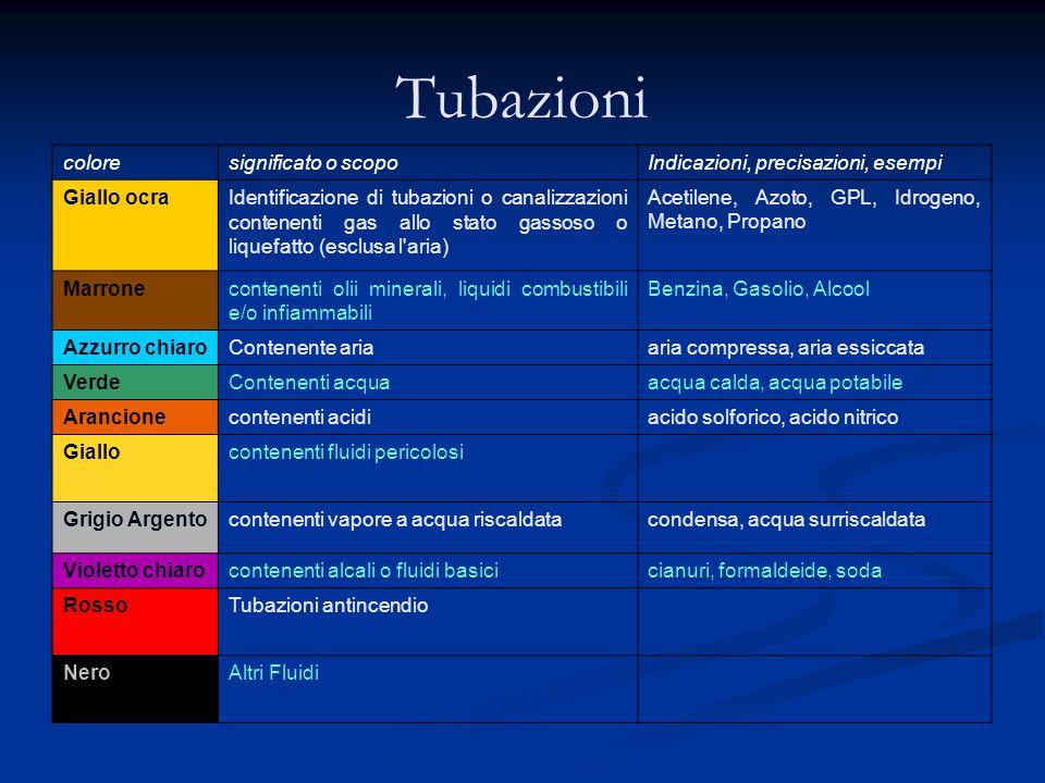Tubazioni colore significato o scopo Indicazioni, precisazioni, esempi