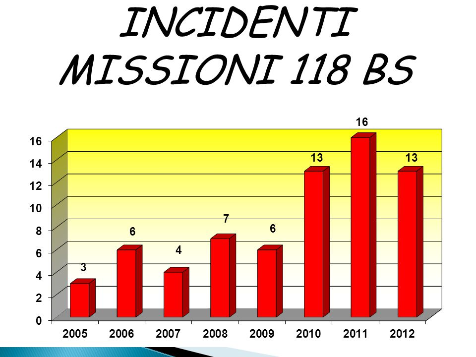 INCIDENTI MISSIONI 118 BS