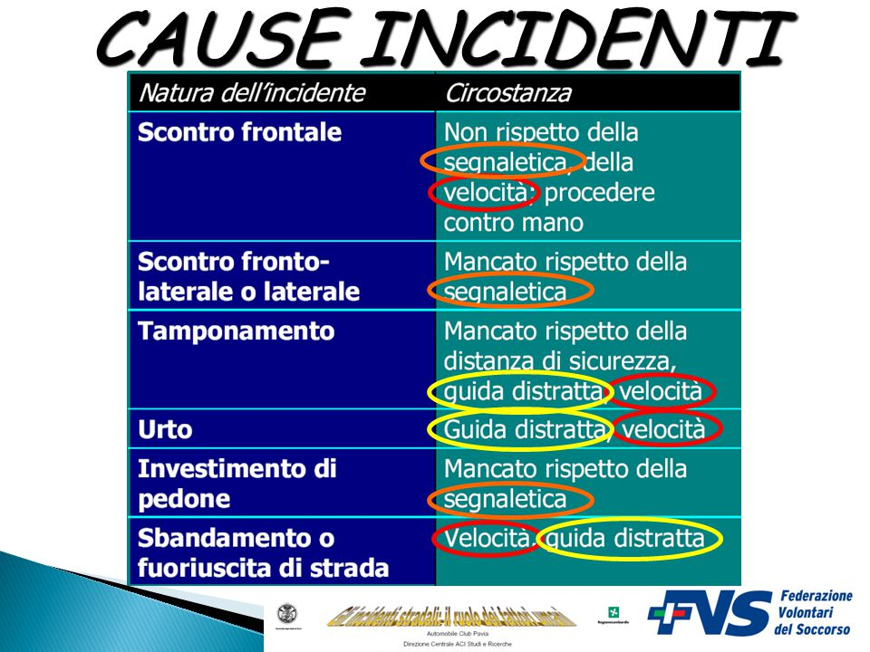 CAUSE INCIDENTI