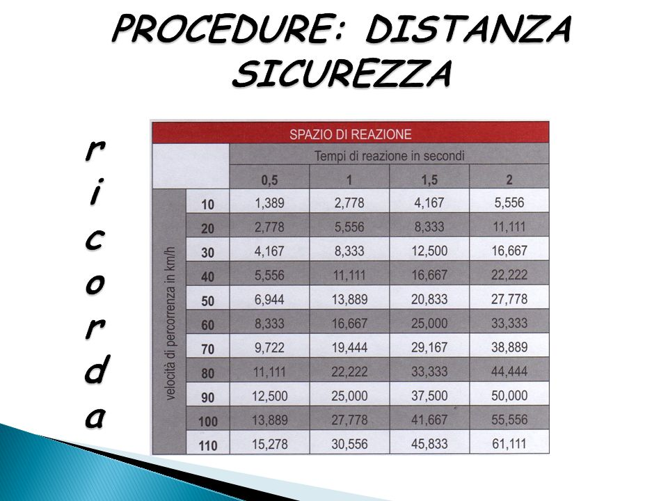 PROCEDURE: DISTANZA SICUREZZA