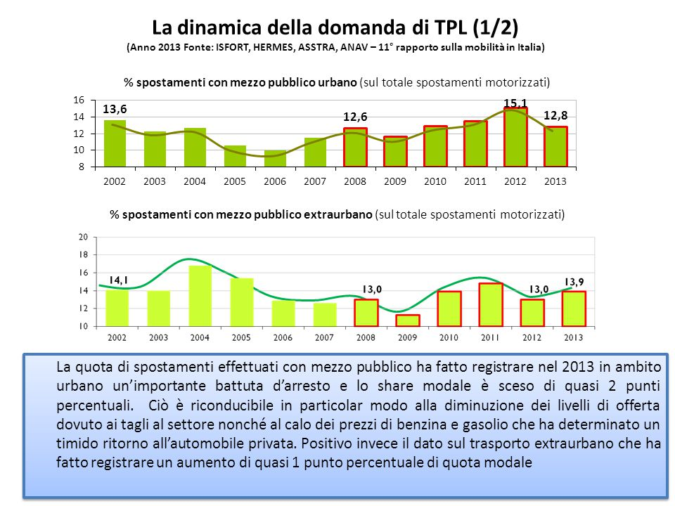 La dinamica della domanda di TPL (1/2) (Anno 2013 Fonte: ISFORT, HERMES, ASSTRA, ANAV – 11° rapporto sulla mobilità in Italia)