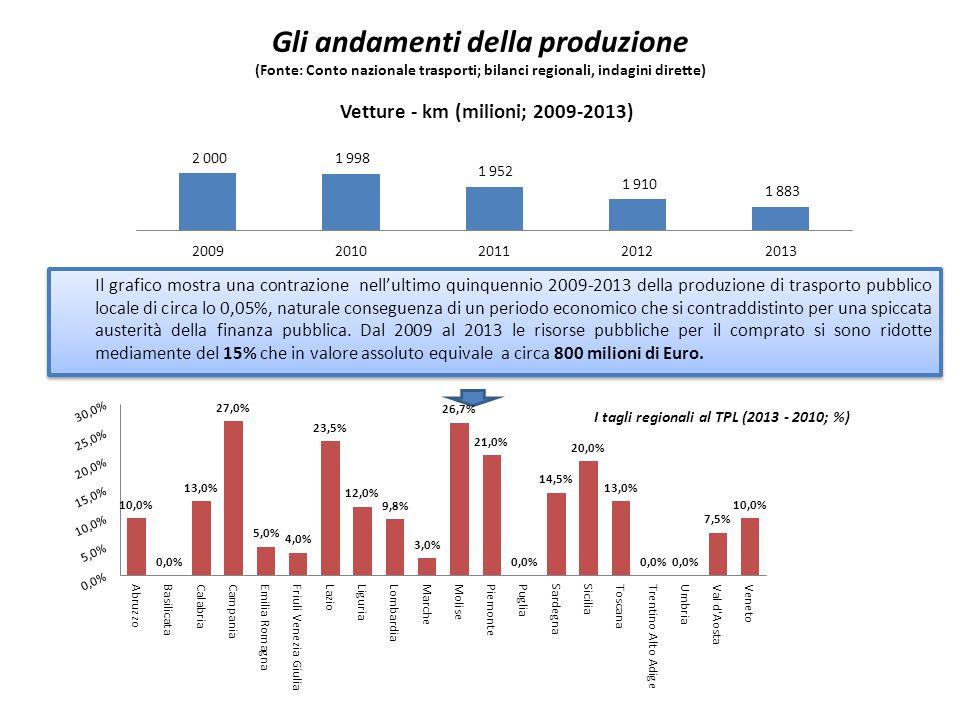 I tagli regionali al TPL (2013 - 2010; %)