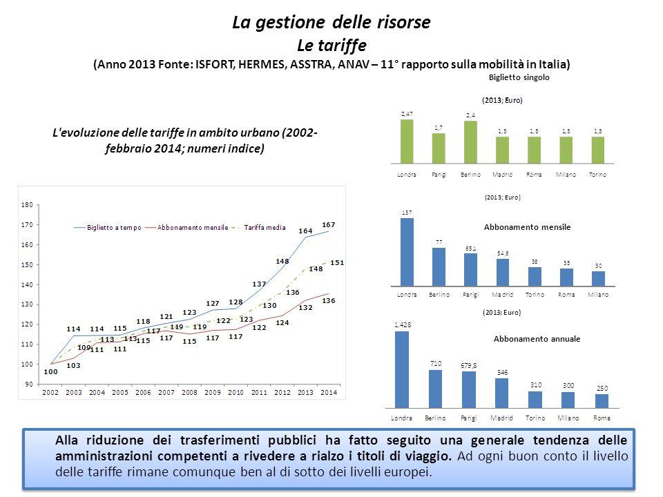 La gestione delle risorse Le tariffe (Anno 2013 Fonte: ISFORT, HERMES, ASSTRA, ANAV – 11° rapporto sulla mobilità in Italia)