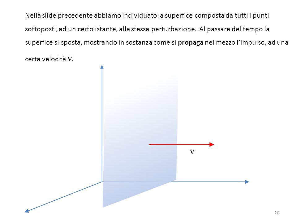 Nella slide precedente abbiamo individuato la superfice composta da tutti i punti