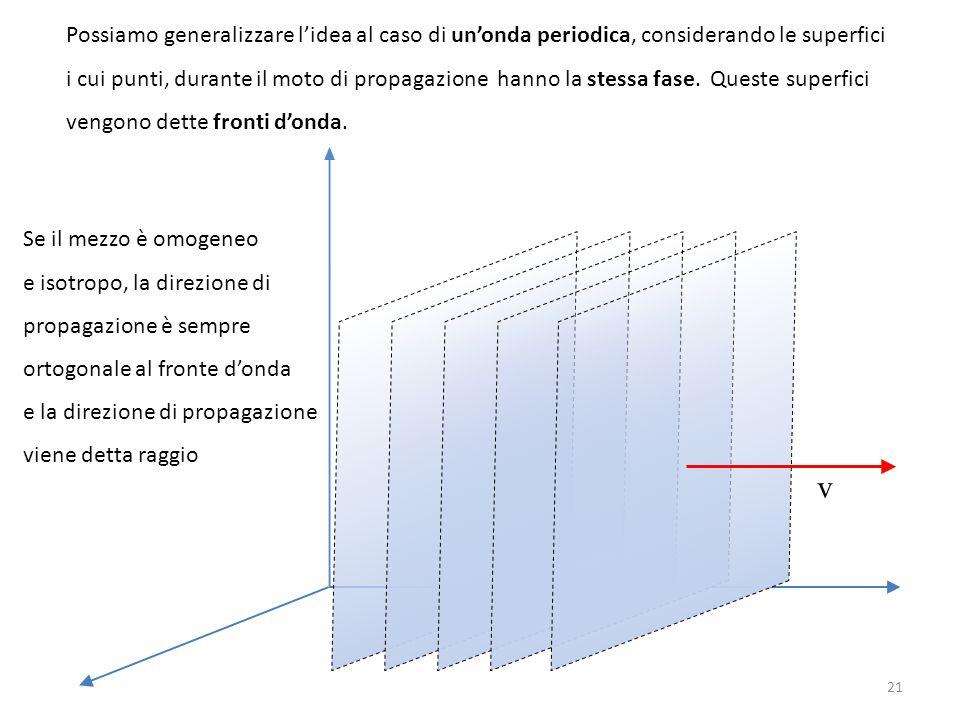 Possiamo generalizzare l'idea al caso di un'onda periodica, considerando le superfici