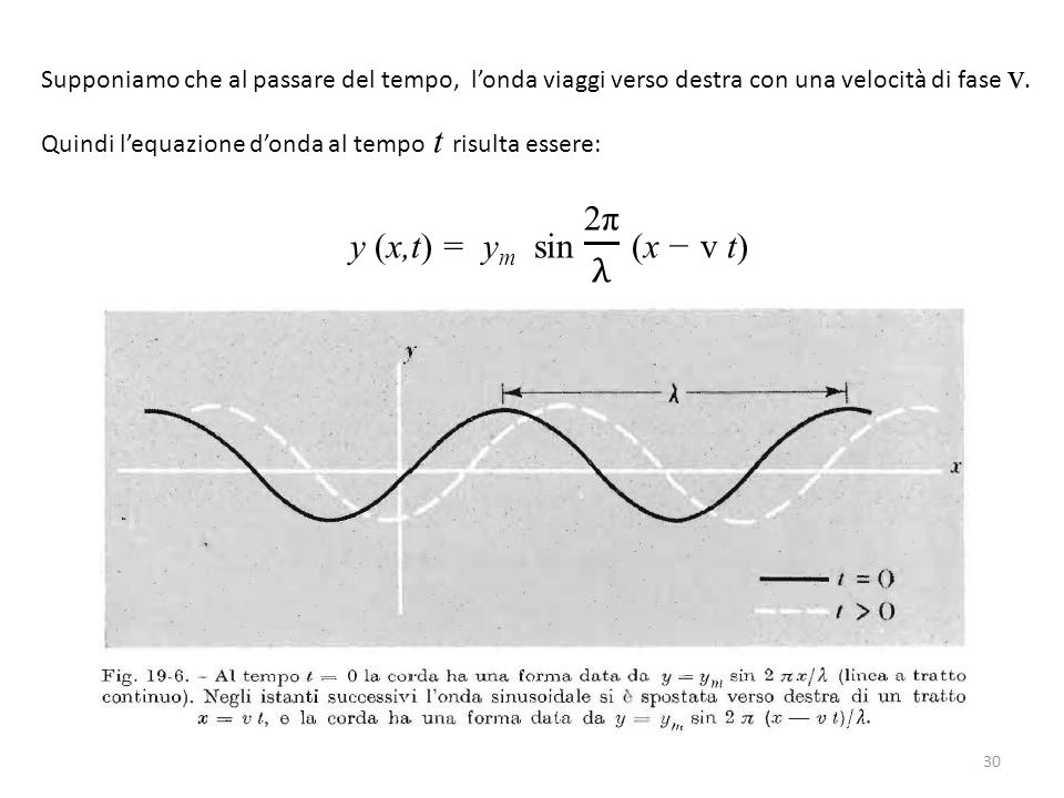 Supponiamo che al passare del tempo, l'onda viaggi verso destra con una velocità di fase v.