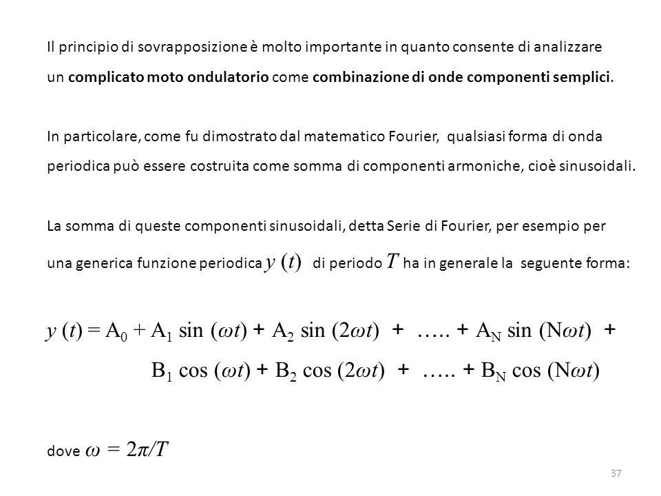 y (t) = A0 + A1 sin (ωt) + A2 sin (2ωt) + ….. + AN sin (Nωt) +