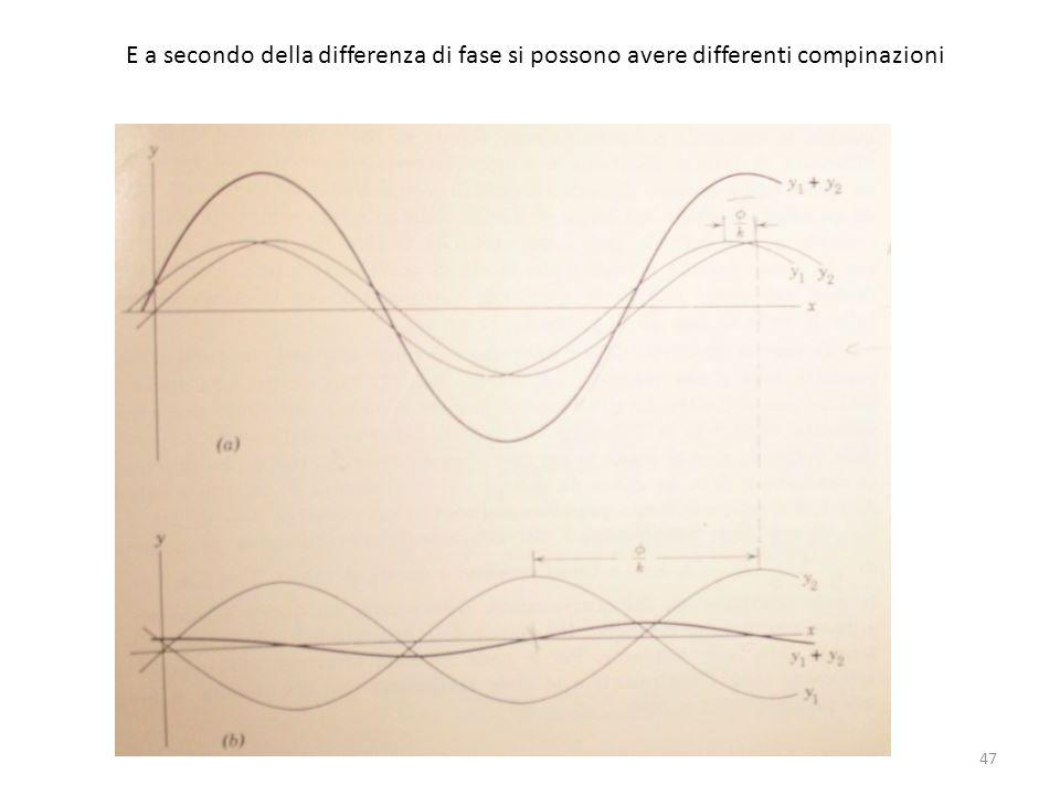 E a secondo della differenza di fase si possono avere differenti compinazioni