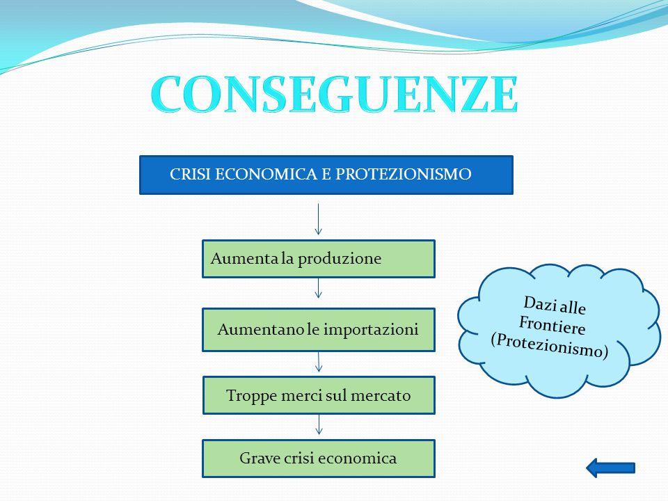 CONSEGUENZE CRISI ECONOMICA E PROTEZIONISMO Aumenta la produzione