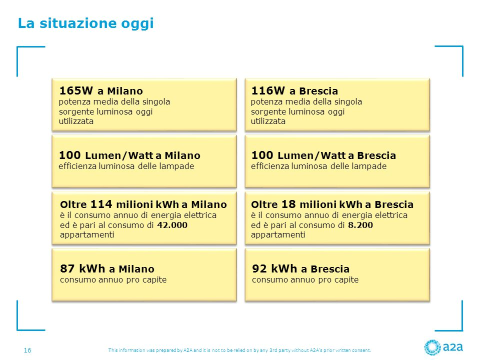 La situazione oggi 165W a Milano potenza media della singola sorgente luminosa oggi utilizzata.