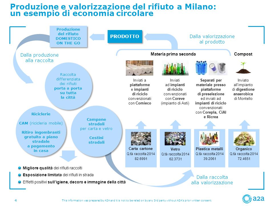 Produzione e valorizzazione del rifiuto a Milano: