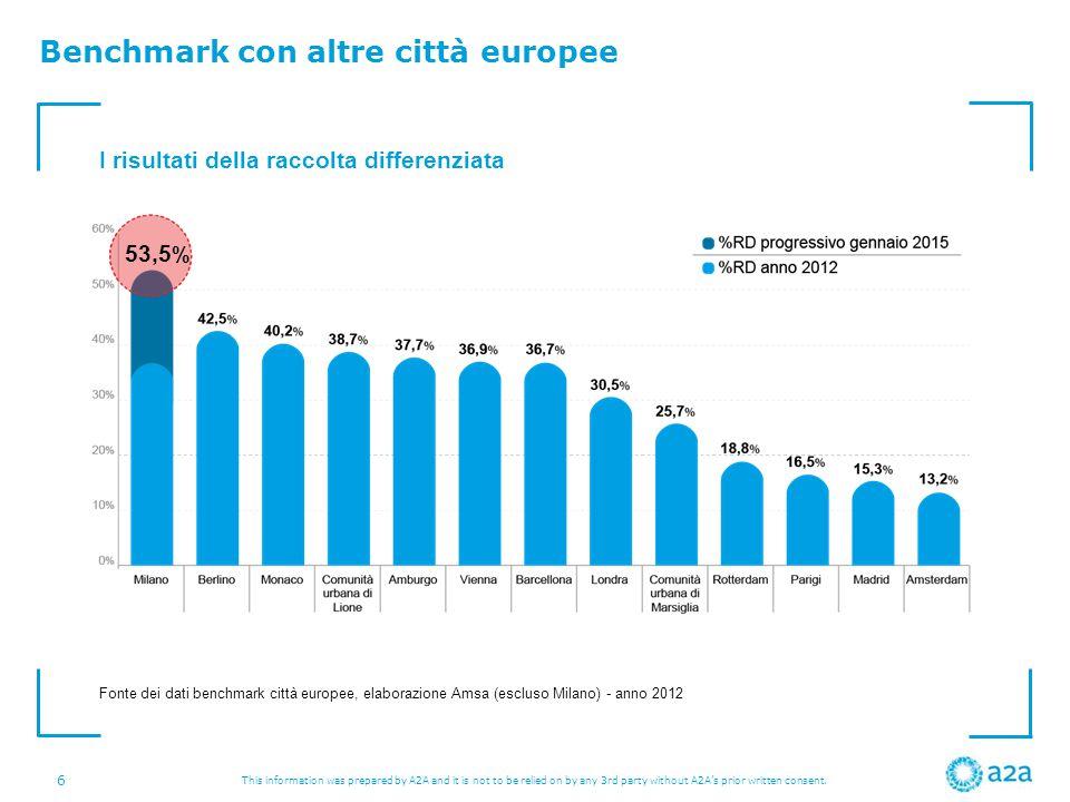 Benchmark con altre città europee