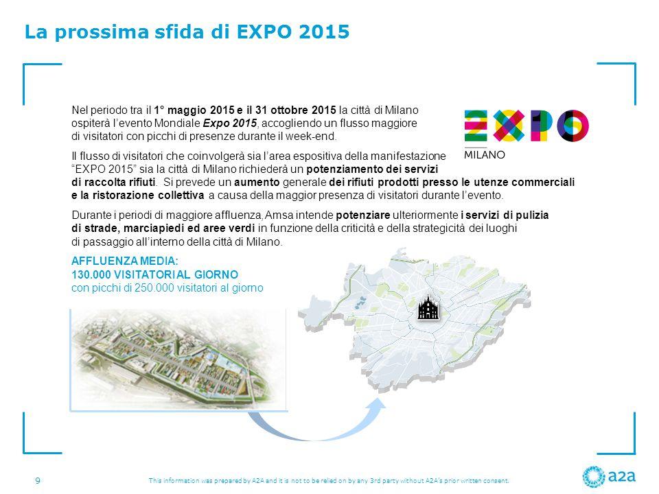 La prossima sfida di EXPO 2015