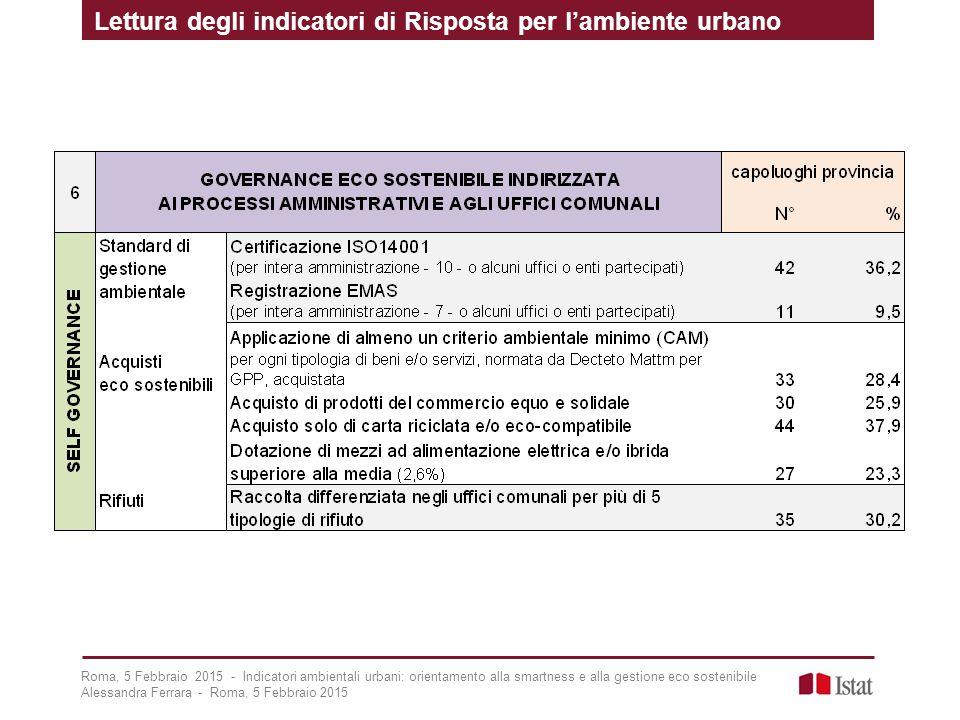 Lettura degli indicatori di Risposta per l'ambiente urbano