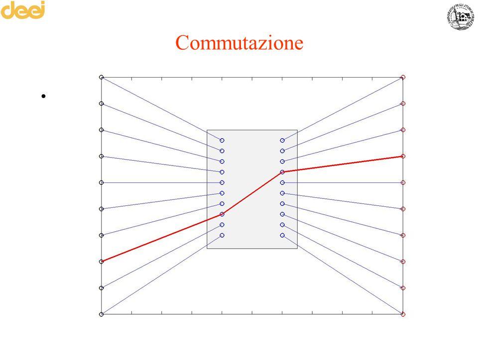Commutazione Mettere in comunicazione due utenti