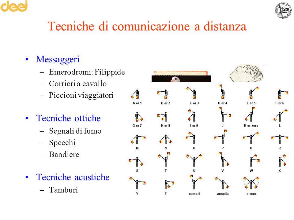 Tecniche di comunicazione a distanza