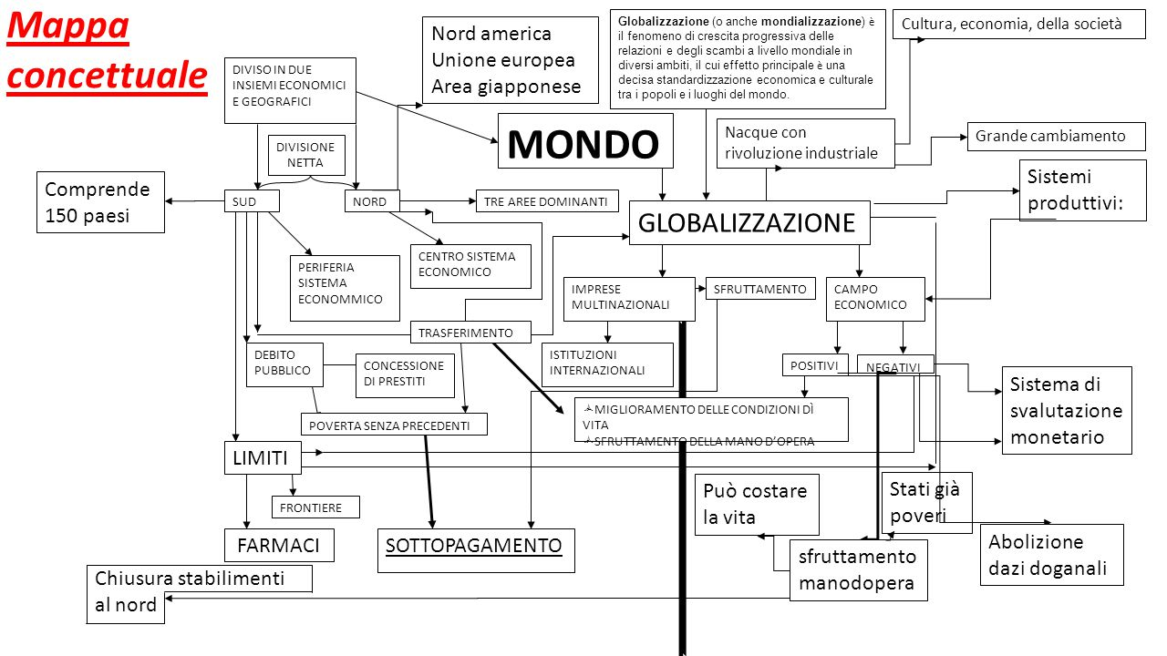 MONDO Mappa concettuale GLOBALIZZAZIONE Nord america Unione europea
