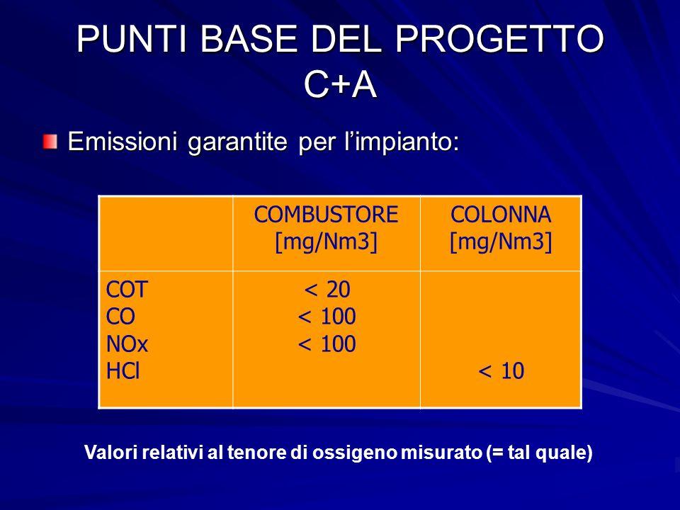 PUNTI BASE DEL PROGETTO C+A