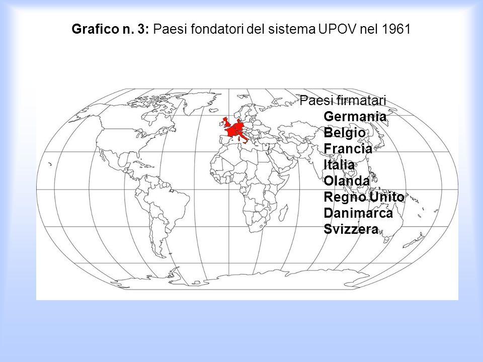 Grafico n. 3: Paesi fondatori del sistema UPOV nel 1961 (www. upov