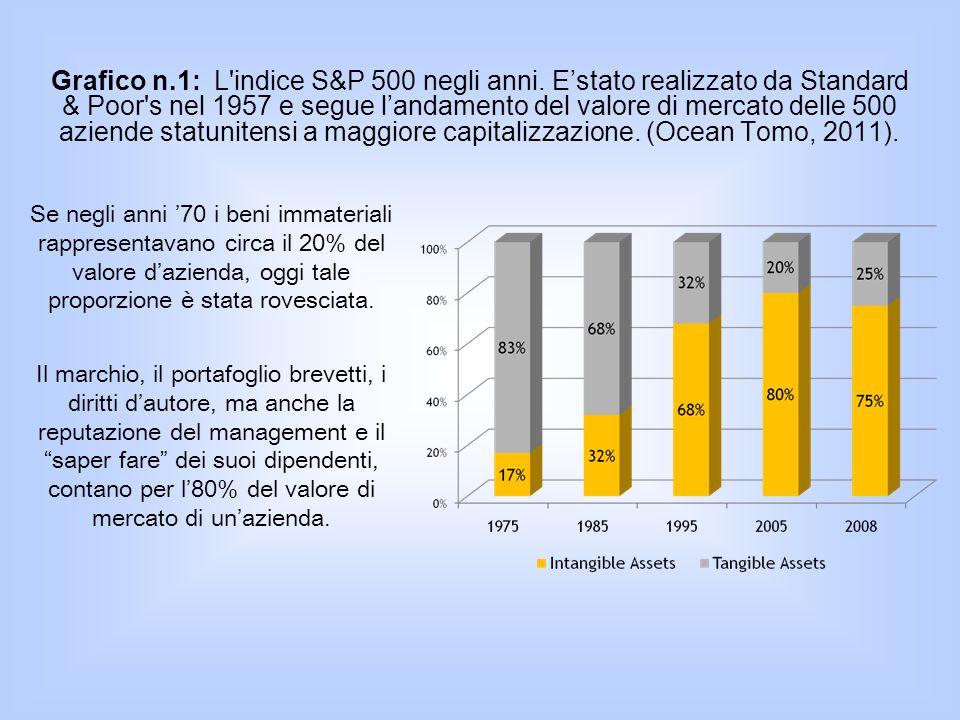 Grafico n. 1: L indice S&P 500 negli anni