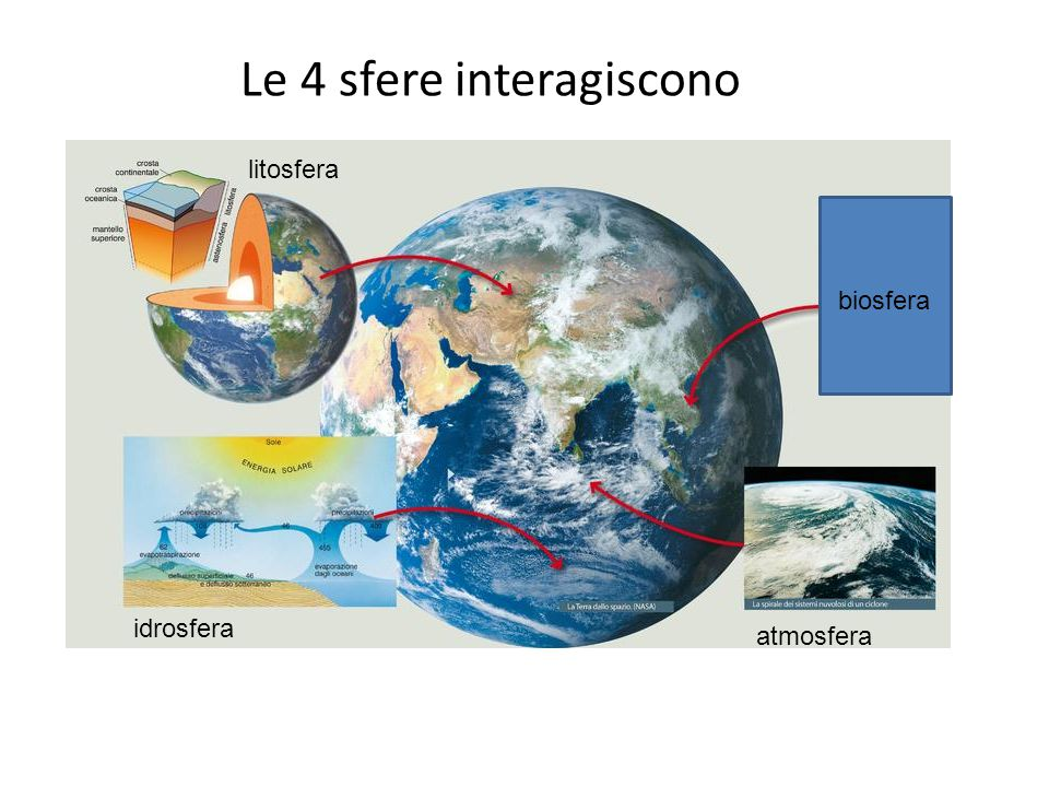 Le 4 sfere interagiscono