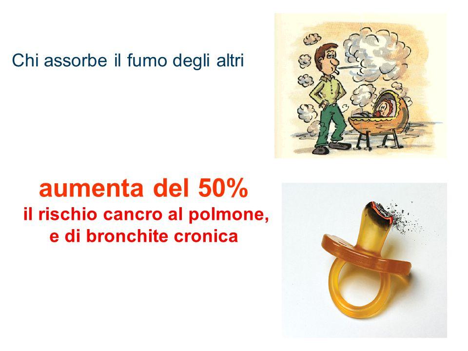 aumenta del 50% il rischio cancro al polmone, e di bronchite cronica