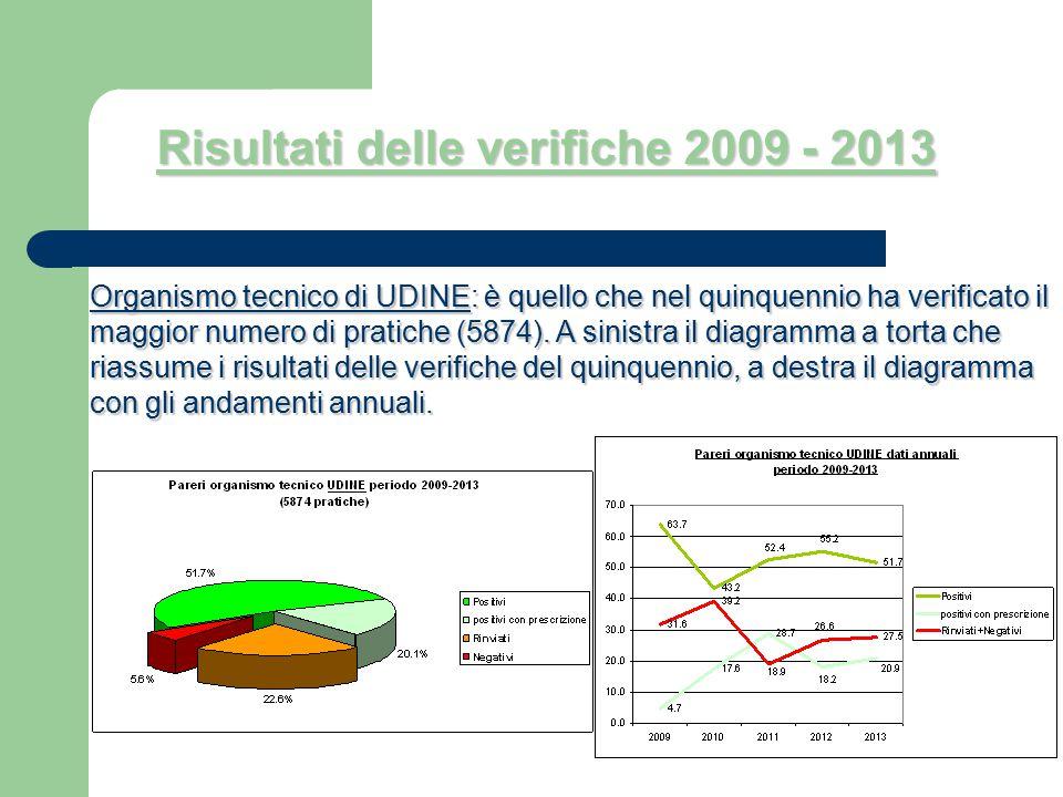 Risultati delle verifiche 2009 - 2013