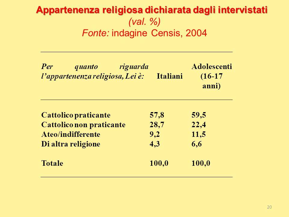 Italiani Adolescenti (16-17 anni)