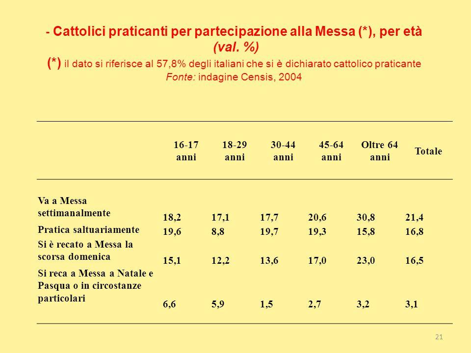 - Cattolici praticanti per partecipazione alla Messa (*), per età (val. %) (*) il dato si riferisce al 57,8% degli italiani che si è dichiarato cattolico praticante Fonte: indagine Censis, 2004