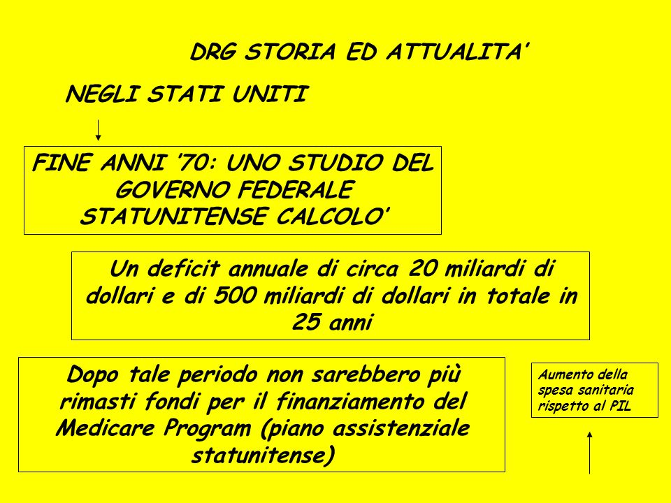 DRG STORIA ED ATTUALITA'