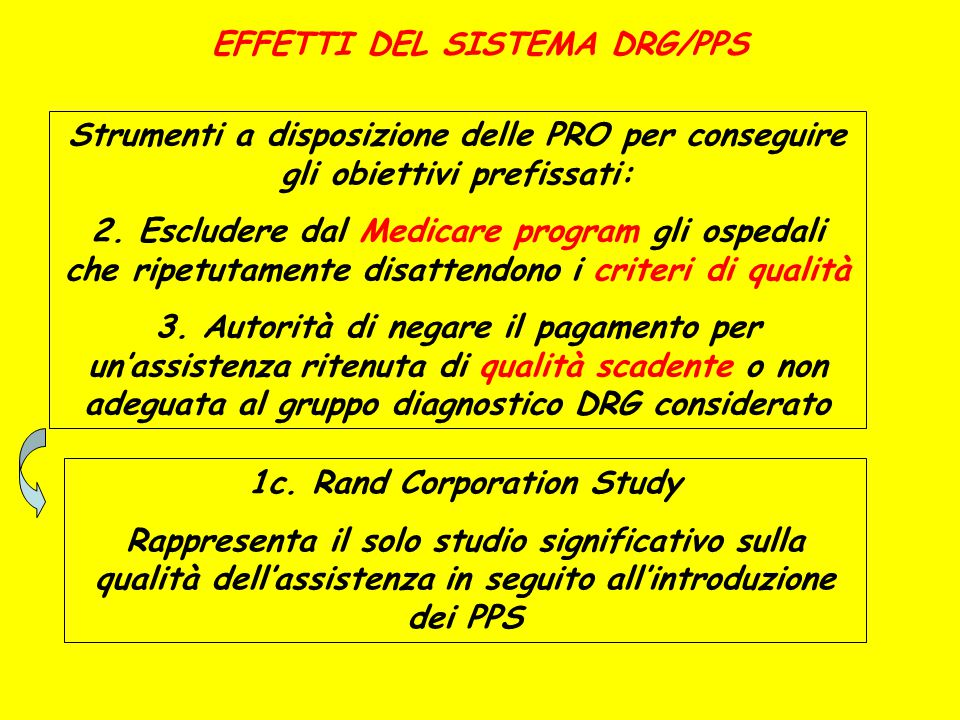 EFFETTI DEL SISTEMA DRG/PPS 1c. Rand Corporation Study