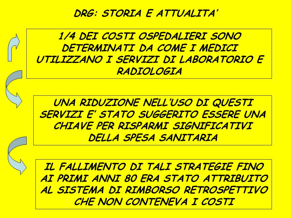 DRG: STORIA E ATTUALITA'