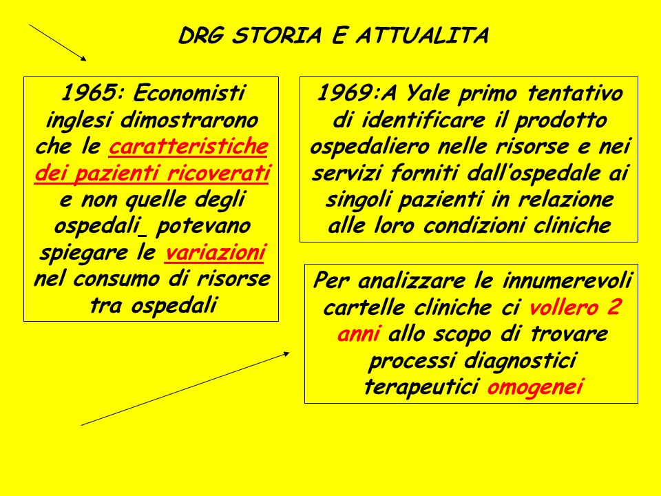 DRG STORIA E ATTUALITA