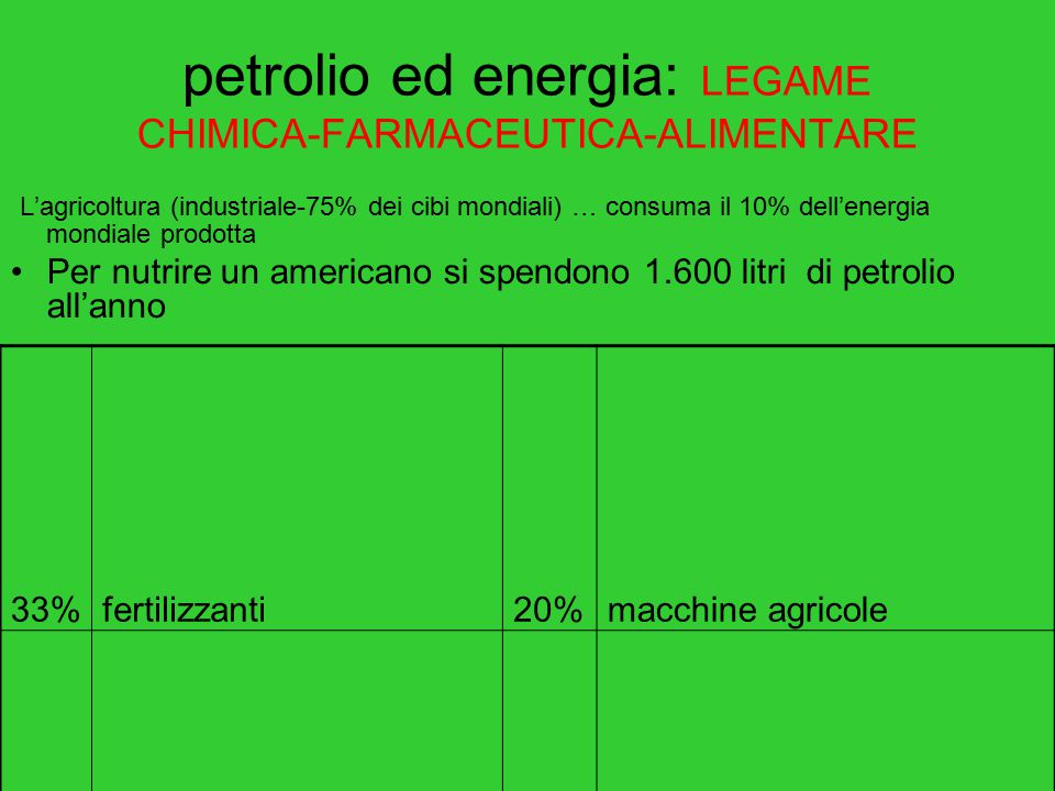 petrolio ed energia: LEGAME CHIMICA-FARMACEUTICA-ALIMENTARE