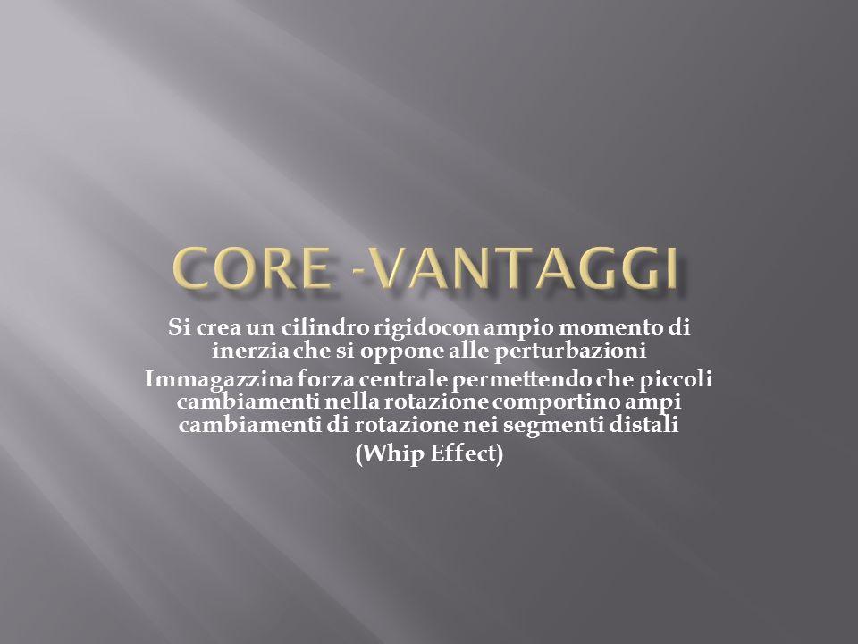CORE -Vantaggi Si crea un cilindro rigidocon ampio momento di inerzia che si oppone alle perturbazioni.