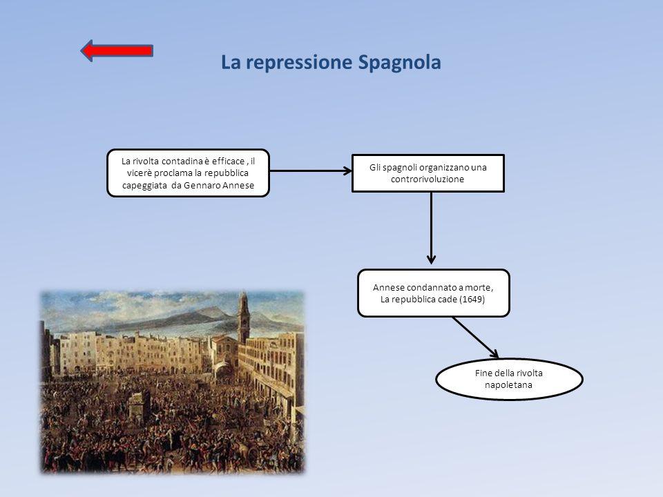 La repressione Spagnola
