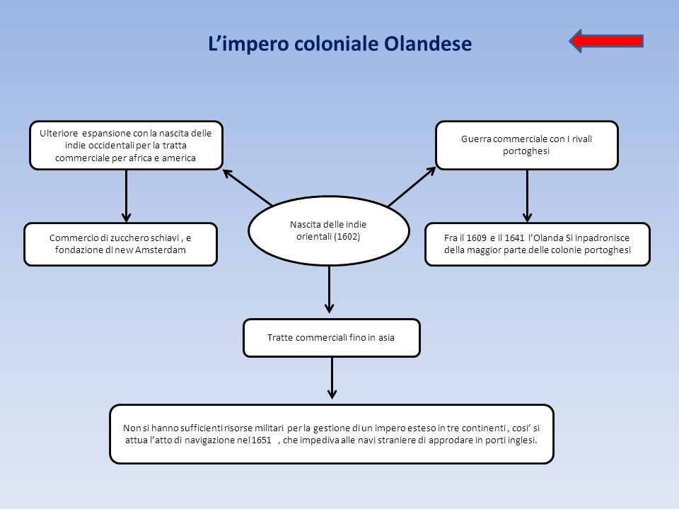 L'impero coloniale Olandese