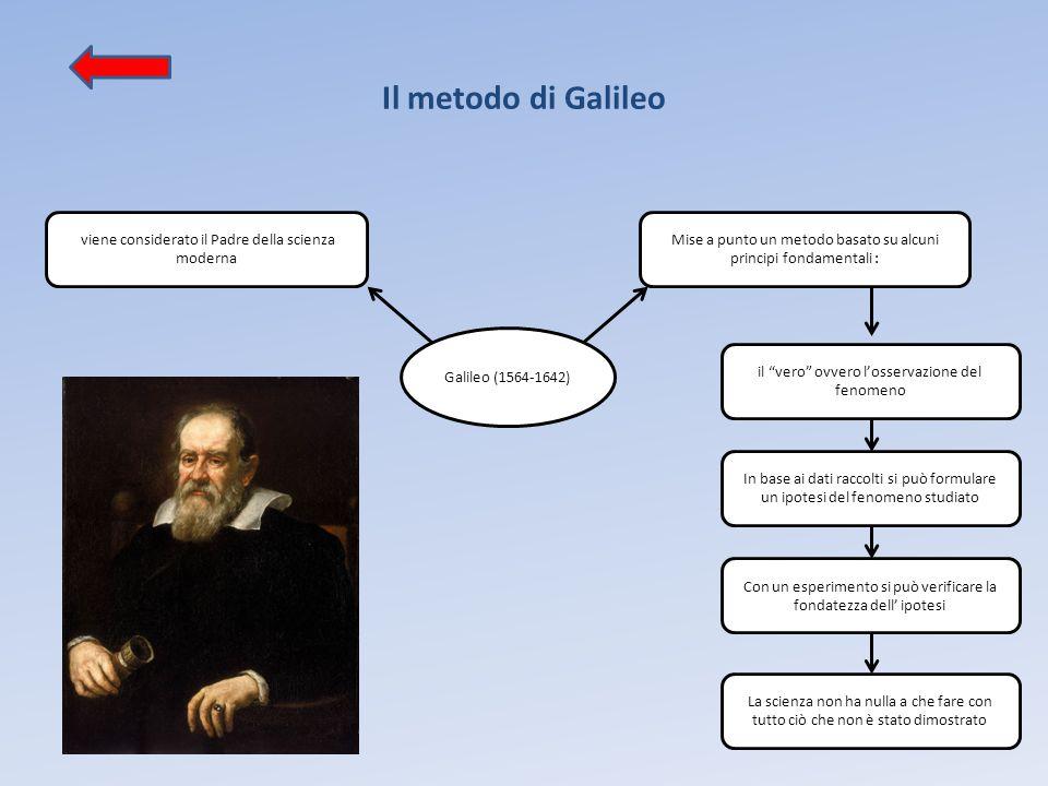 Il metodo di Galileo viene considerato il Padre della scienza moderna