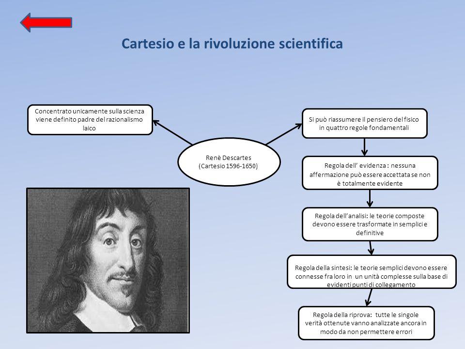 Cartesio e la rivoluzione scientifica