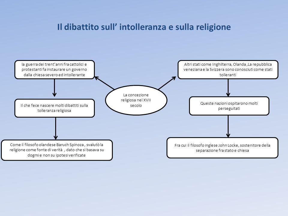 Il dibattito sull' intolleranza e sulla religione