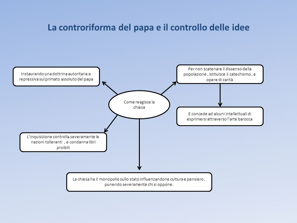 La controriforma del papa e il controllo delle idee