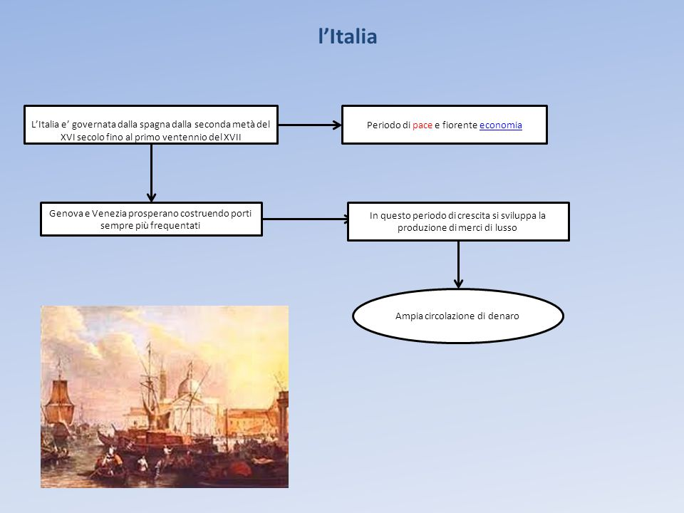 l'Italia L'Italia e' governata dalla spagna dalla seconda metà del XVI secolo fino al primo ventennio del XVII.